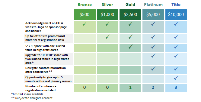 Table of Sponsorship levels and benefits